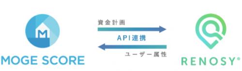 【図】API連携