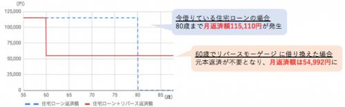 <図>月返済額の比較