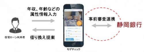 静岡銀行との連携