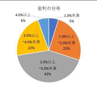 金利の分布