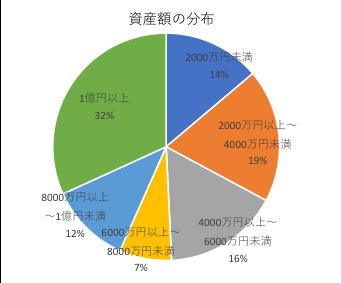 資産額の分布