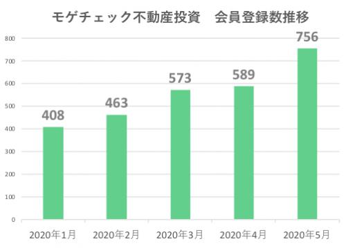 図:会員登録数推移
