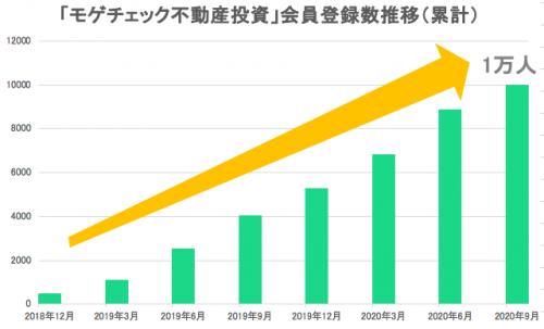 図:不動産投資会員数1万人突破